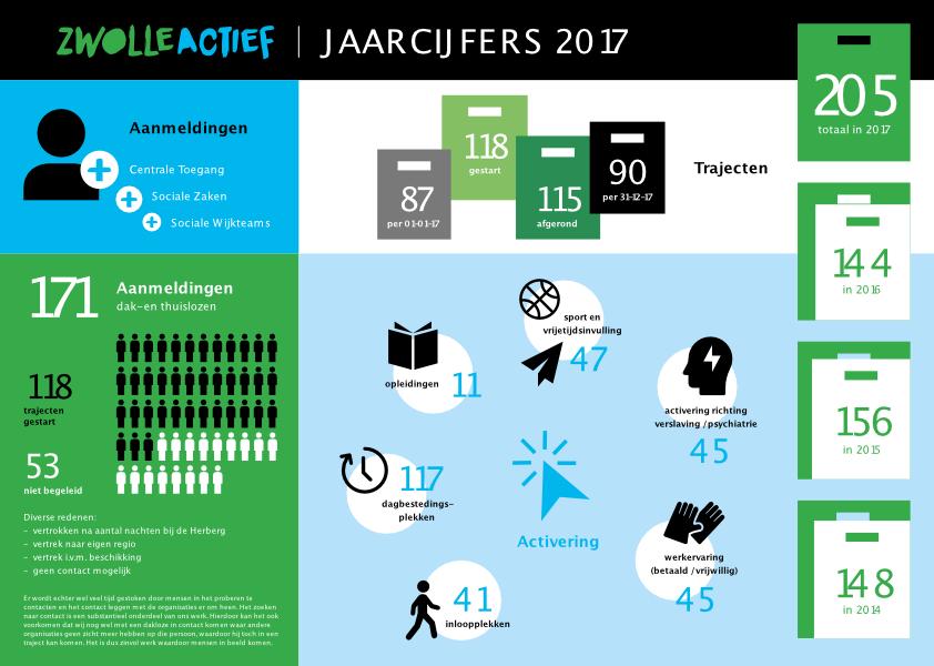 Jaarverslag Zwolle Actief 2017